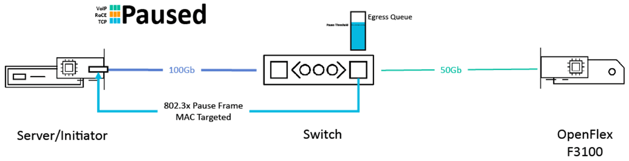 Flow Control Paused frame